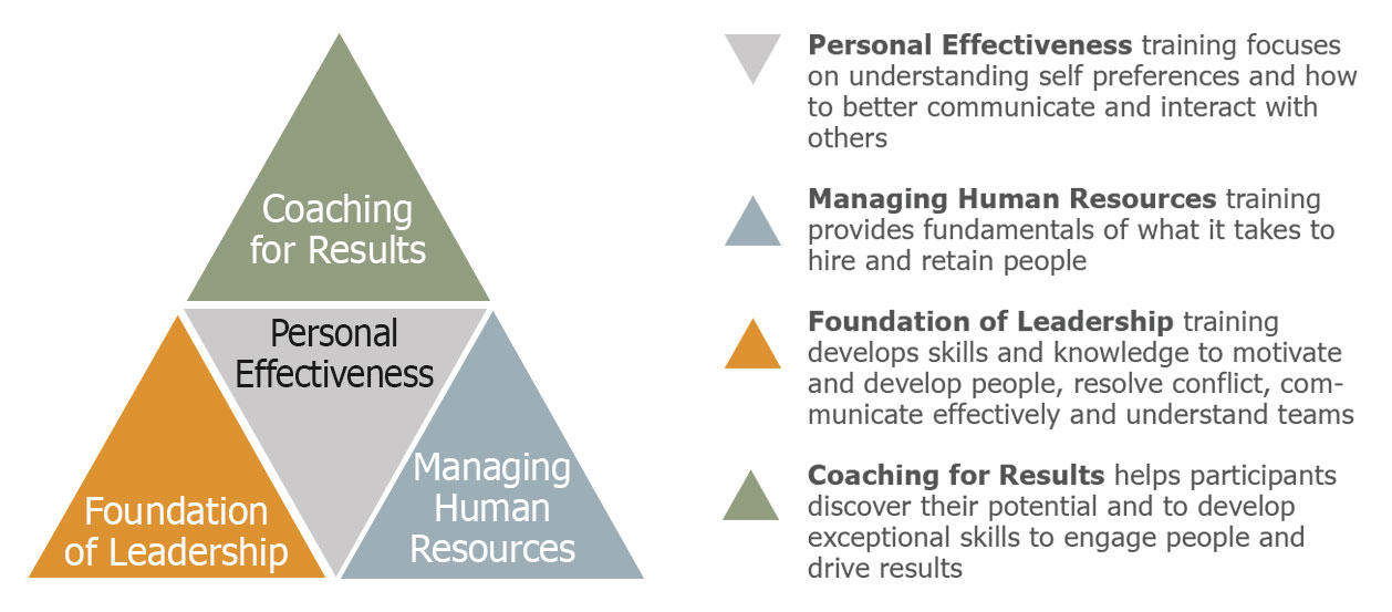 human resource management effectiveness We contend that hpwps and hrm effectiveness act both as substitutes and as  complements main effects reveal that only human resource management.